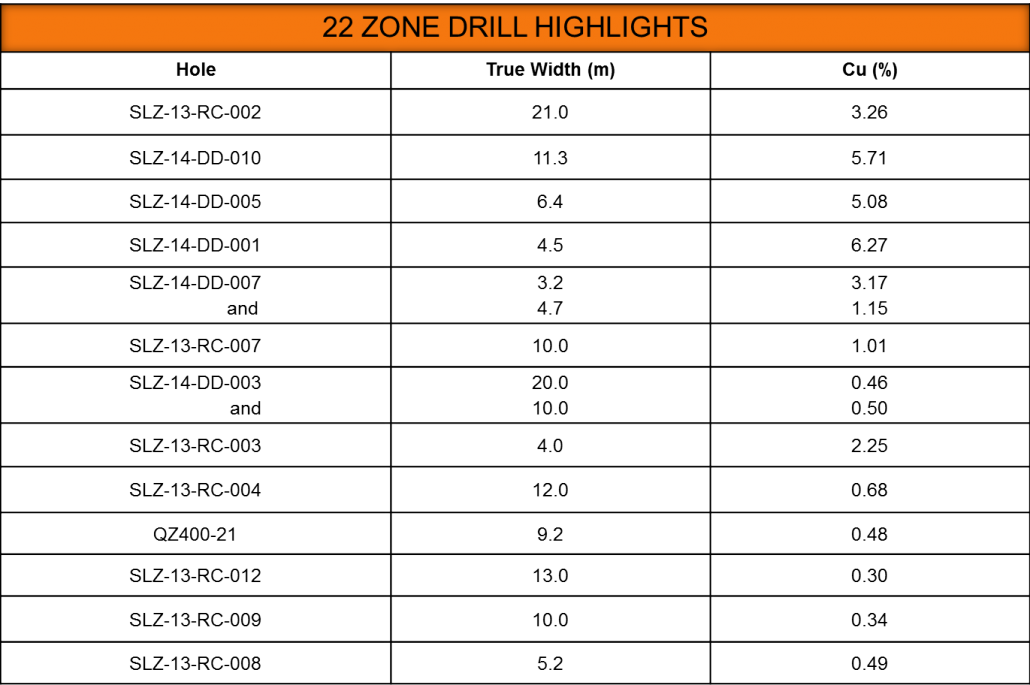 22 Zone Drill Table